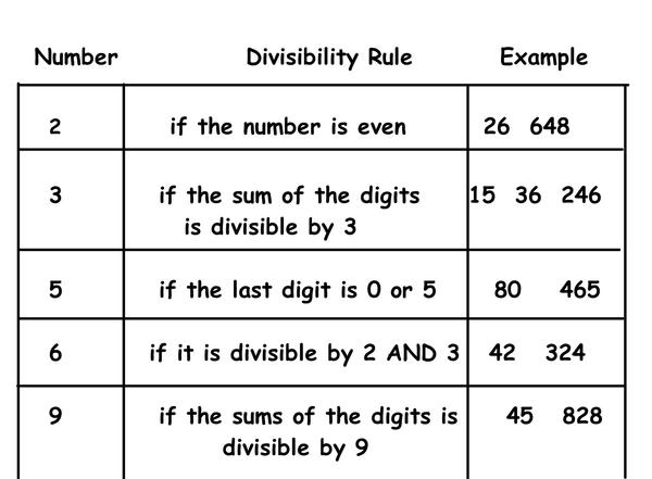 Divisibility Rules.JPG