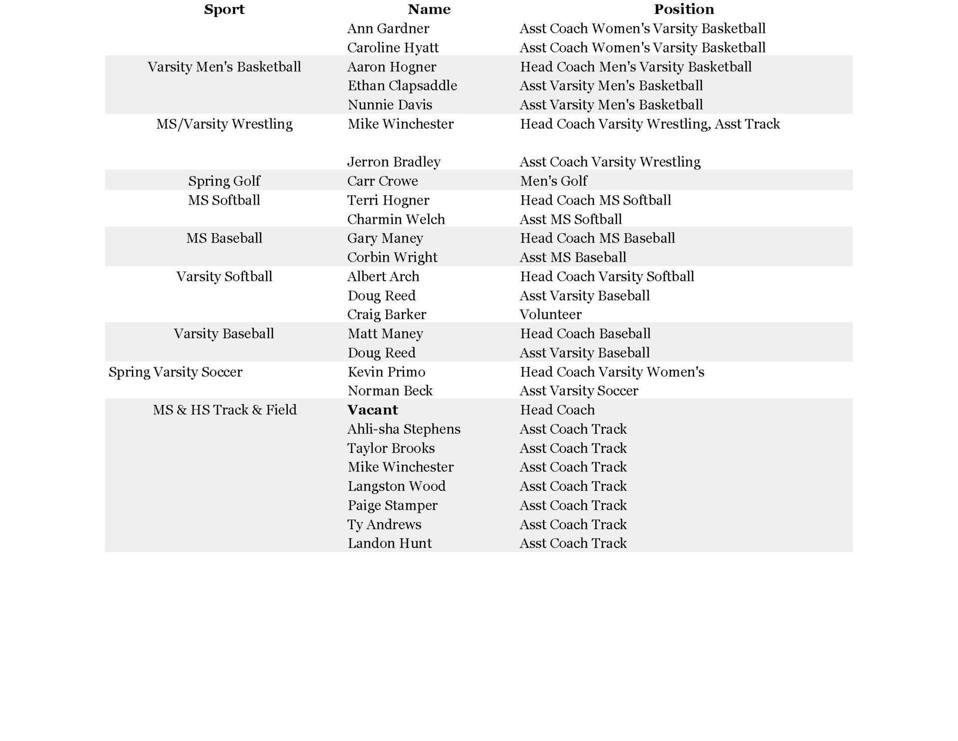 2020-2021 Coaches