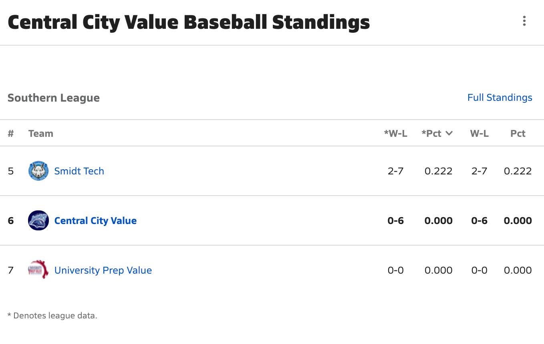 2020-2021 Baseball Freeway League Standings