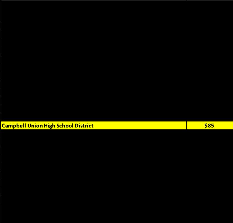 cuhsd parcel tax comparison chart
