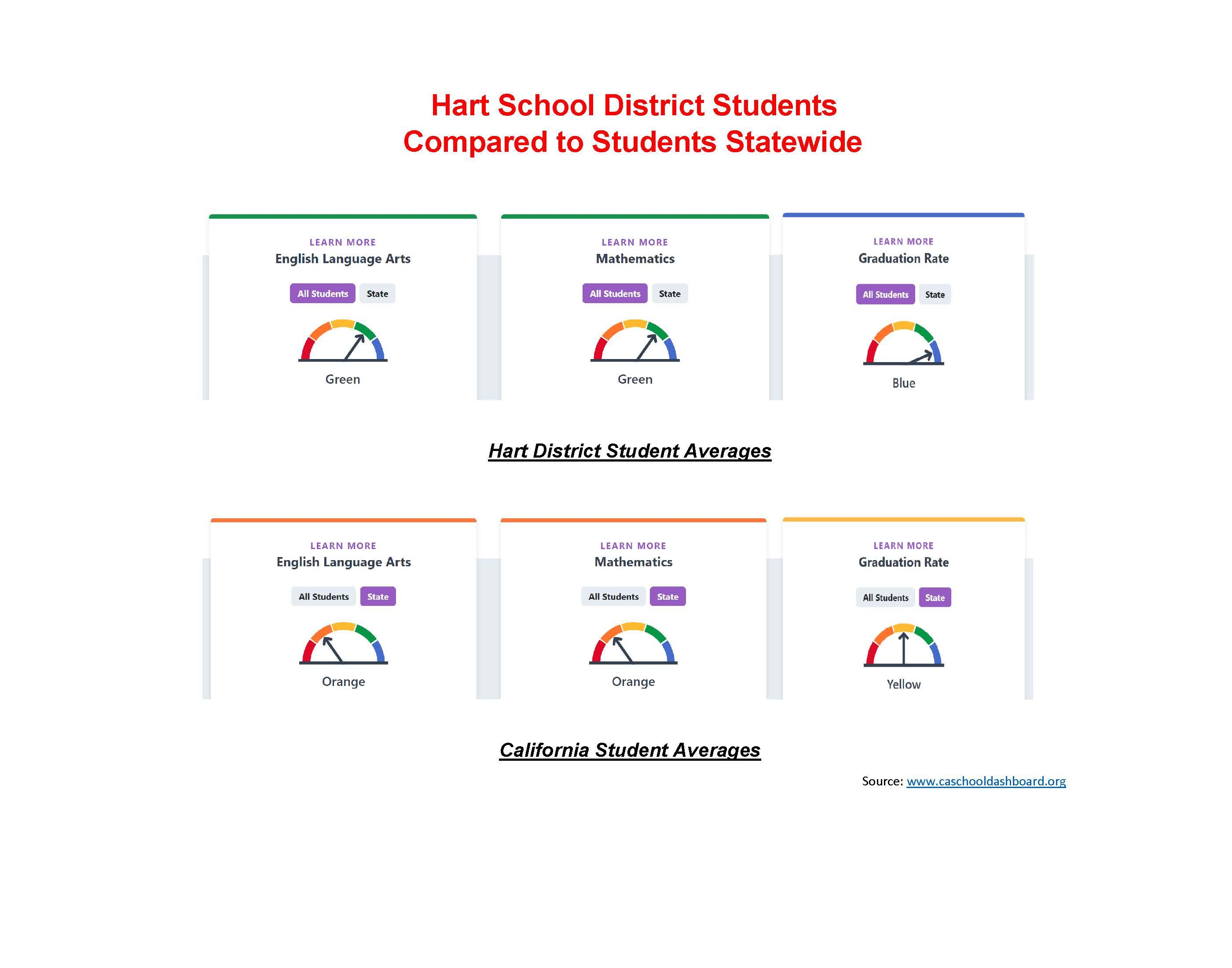 Hart School District Students Compared to Students Statewide. Hart District Student Averages: English Language Arts - Green, Mathematics - Green, Graduation Rate - Blue; California Student Averages: English Language Arts - Orange, Mathematics - Orange, Graduation Rate - Yellow