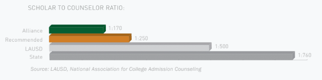 counselor ratio