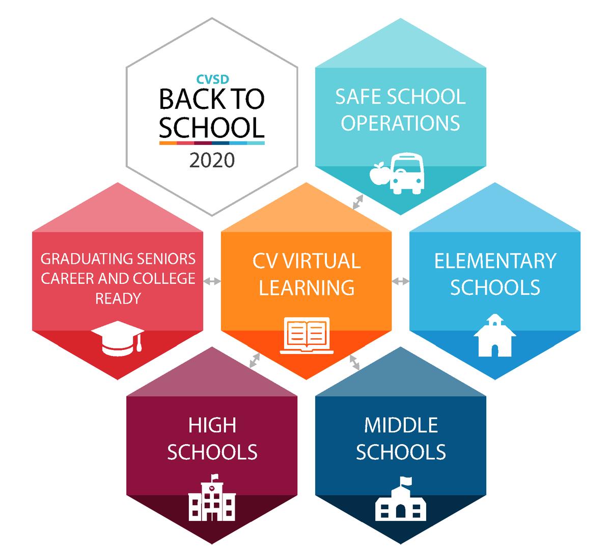 School Reopening Planning