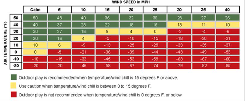 Wind Speed Temperature Chart