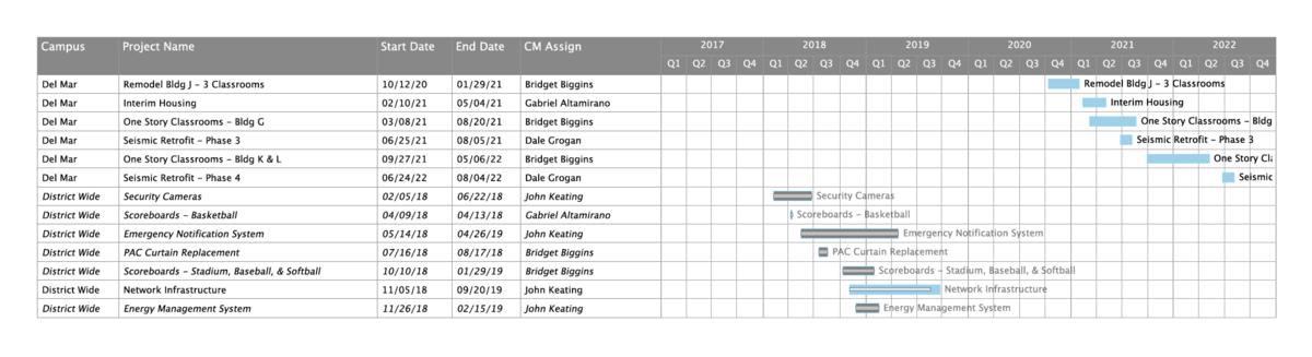 Image of MeasureAA construction schedule as of Sept 10, 2019