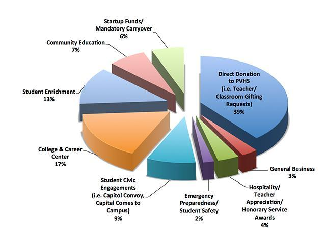 PVHS PTSA sources of funding pie chart