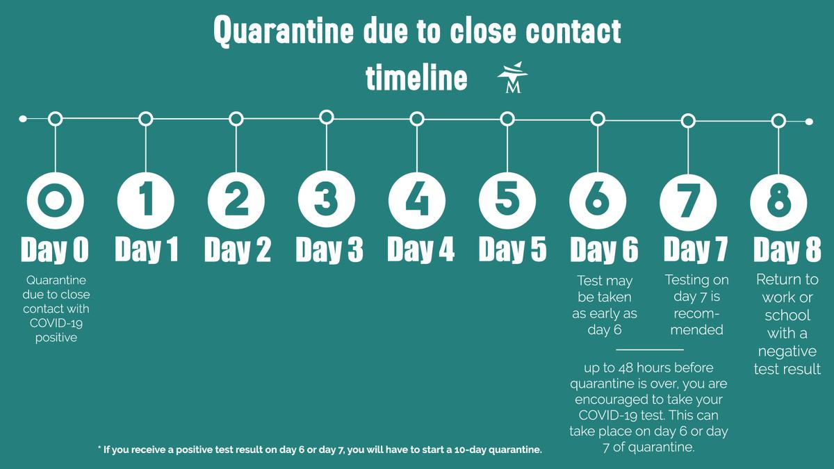 Quarantine testing timeline