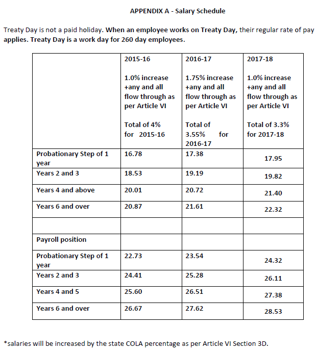 Current WAEOP Salary Schedule Model