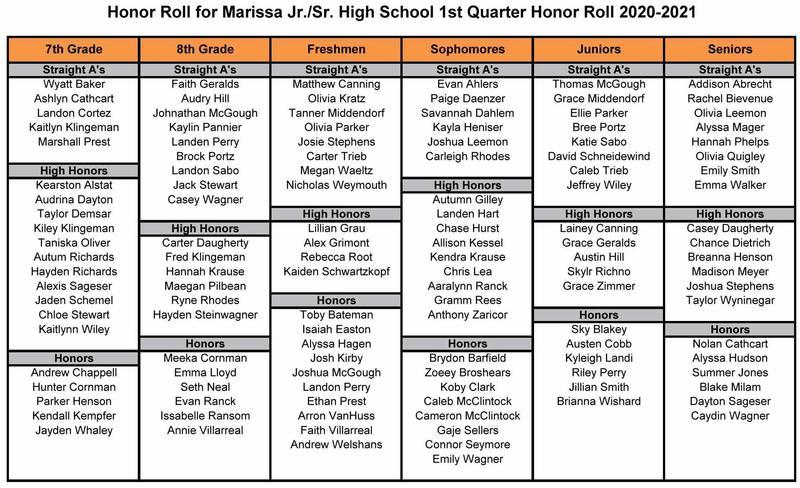 Jr./Sr. High 1st Quarter Honor Roll List 2020-21 Featured Photo