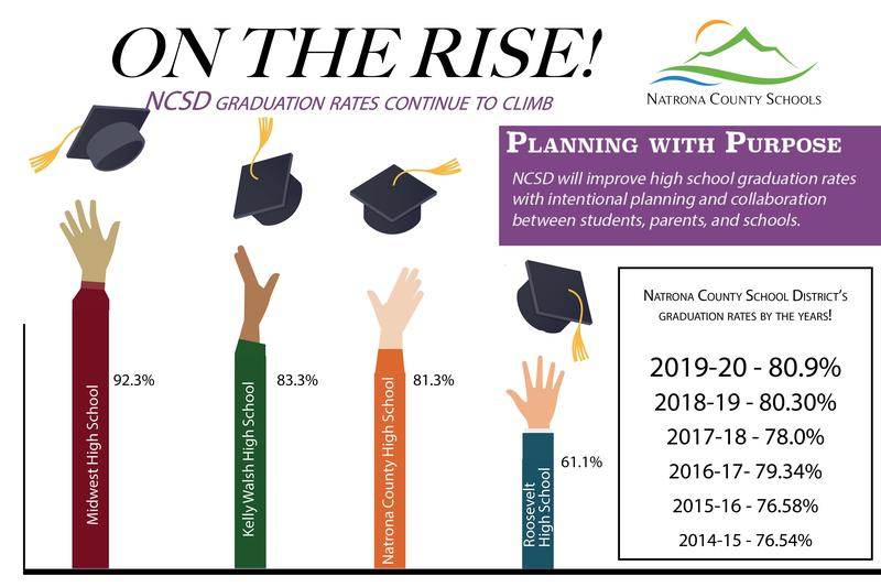 NCSD 2020 graduation rates graphic