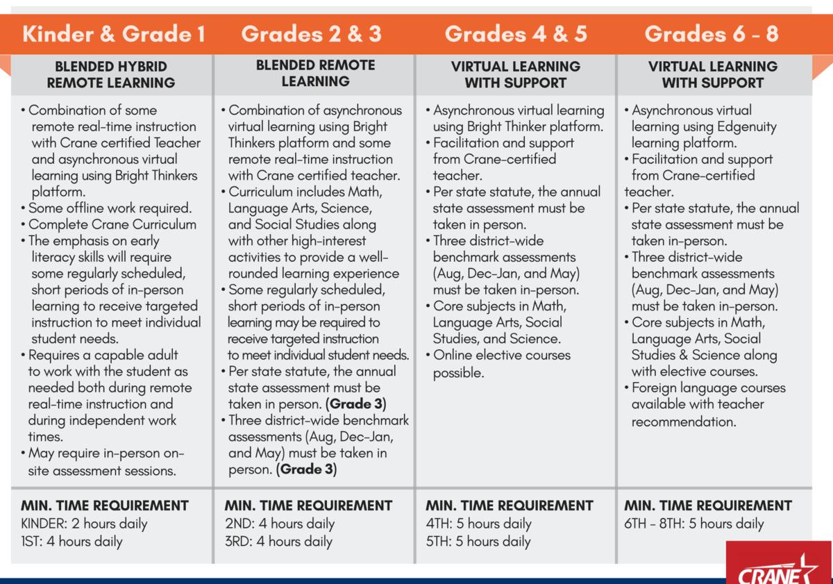 CiLA Grade Requirements