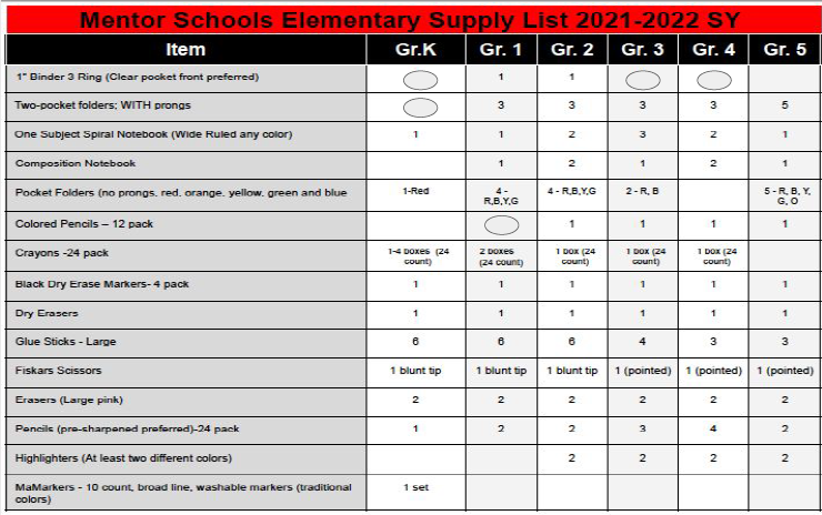Mentor Schools Elementary Supply List for the 2021-22 School Year Featured Photo