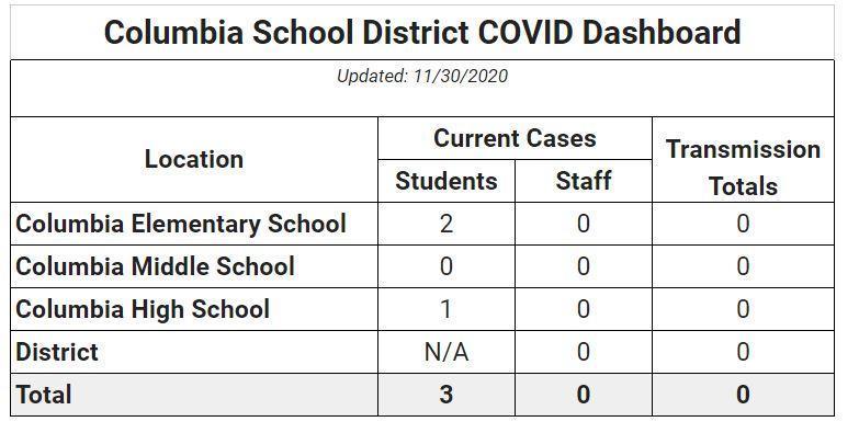 Covid update 11/30
