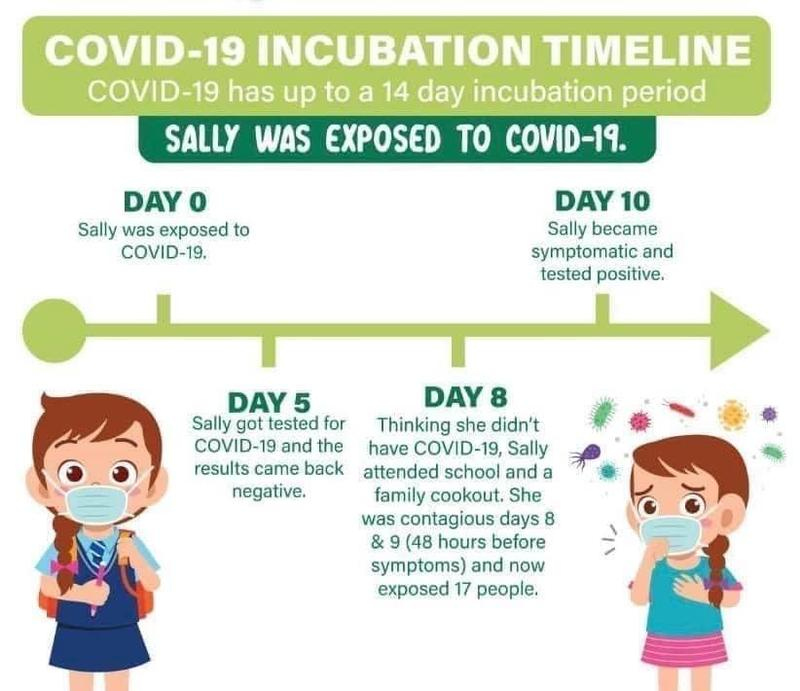 COVID-19 Incubation Timeline Featured Photo