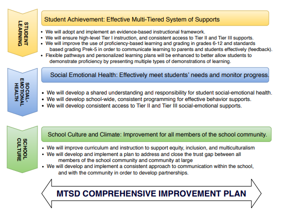 continuous improvement plan summary