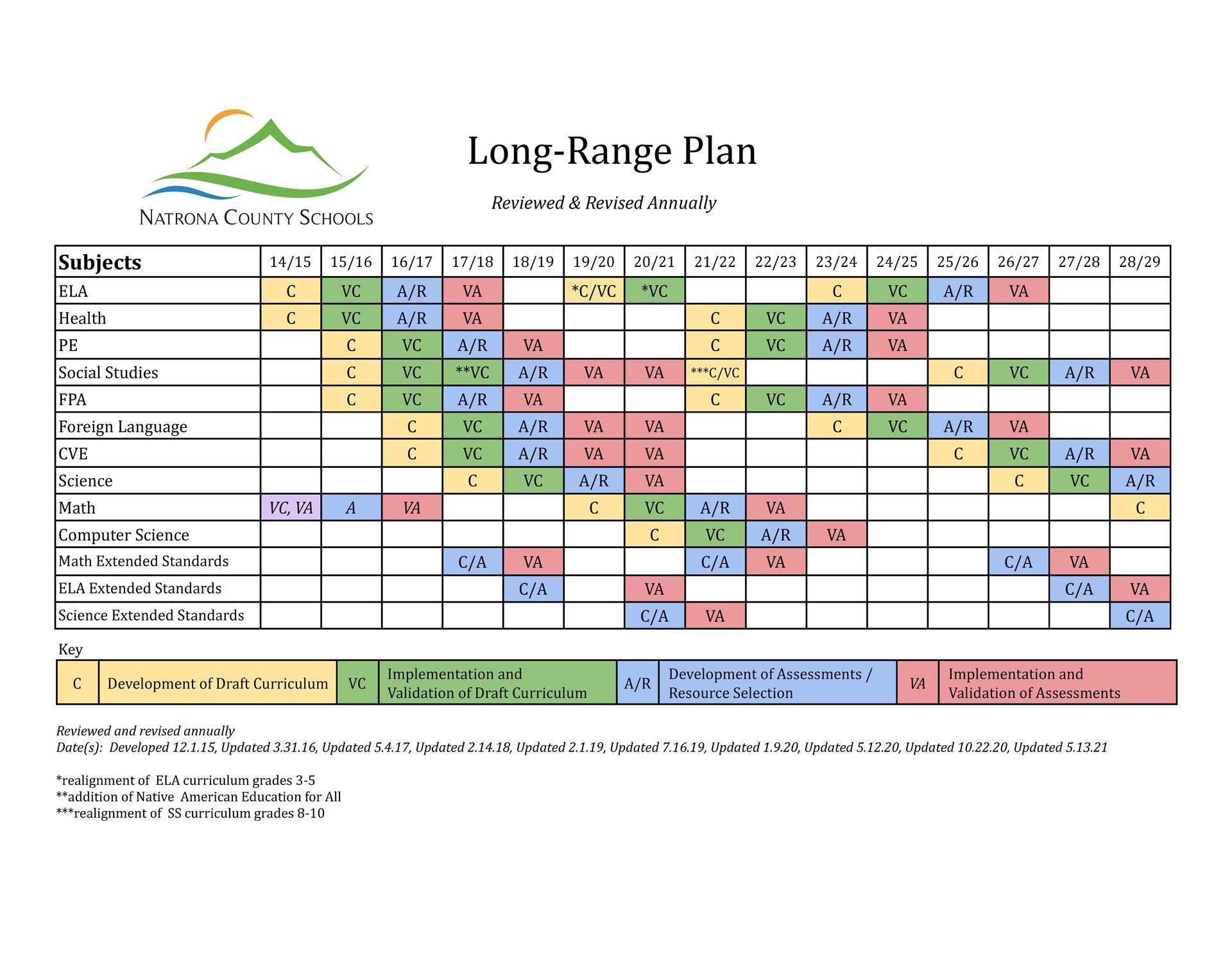 NCSD Long Range Plan 2021