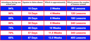 Graphic of information about attendance
