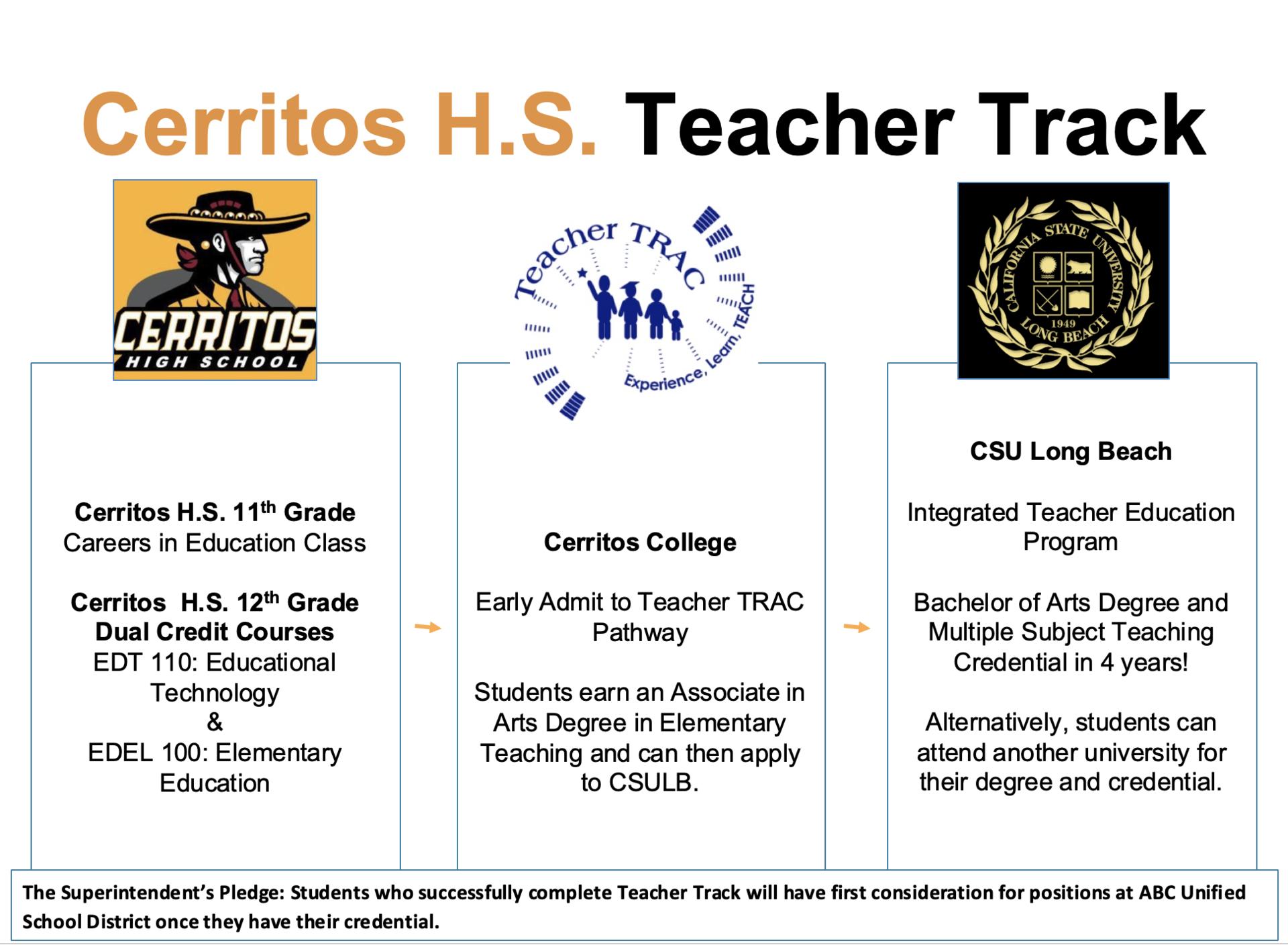 Cerritos HS Teacher Track Graphic