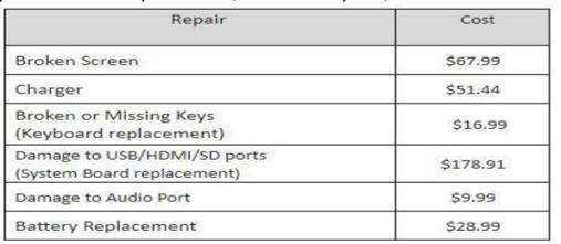 Repair Cost