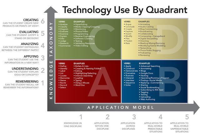 Tech Use by quadrant