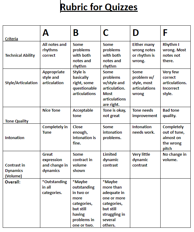 Rubric for Quizzes