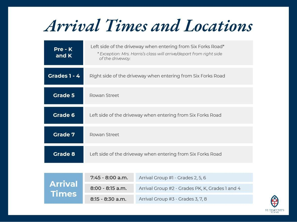 Chart of Arrival Times