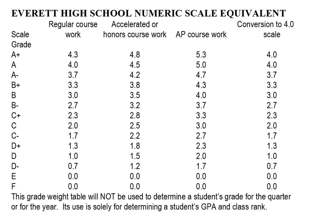Grade Scale Chart, accounting for AP classes