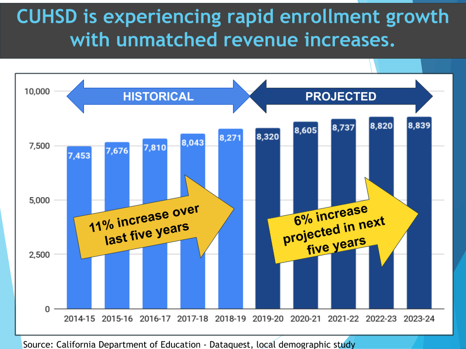 graph showing an increase in student enrollment
