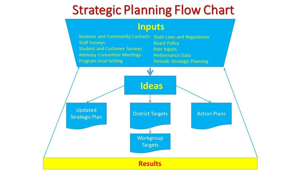 Strategic Planning Flow Chart
