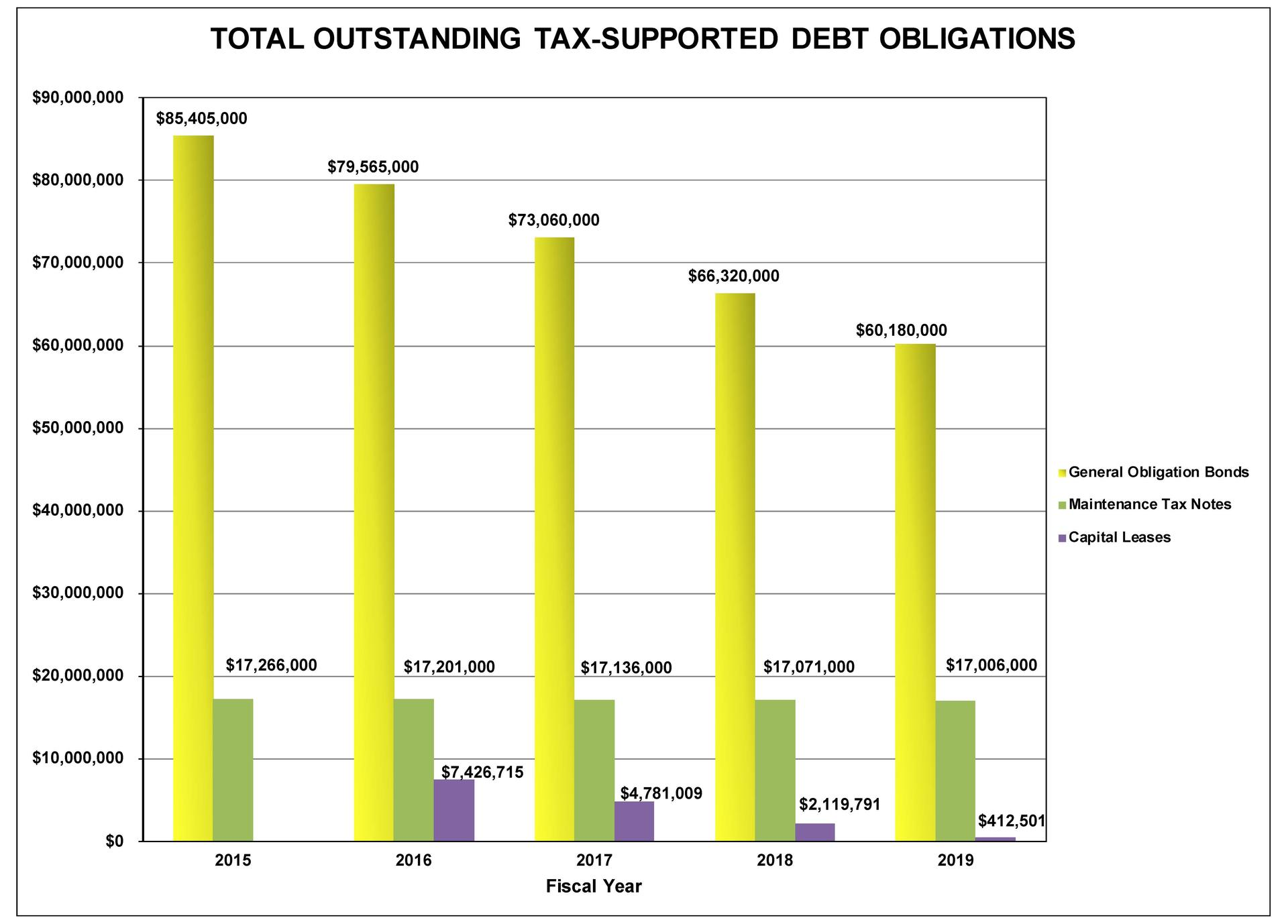 Tax Supported Debt Obligations