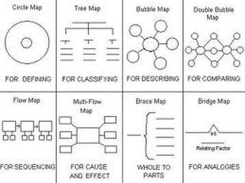 Thinking Map