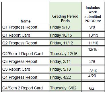 REport card 2021-2022