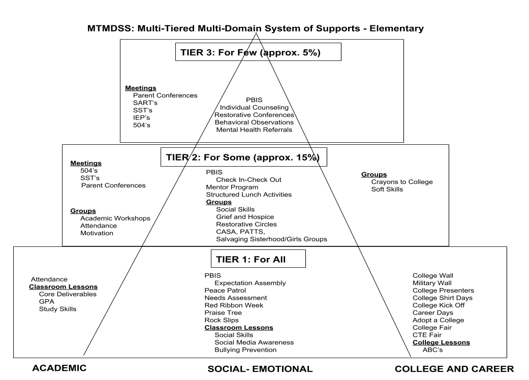 Hemet Unified has personalized the MTSS Pyramid.