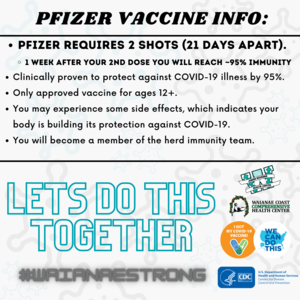 Pfizer Vaccine info: Pfizer requires 2 shots (21 days apart). 1 week after your 2nd dose you will reach ~95% immunity. Clinically proven to protect against COVID-19 illness by 95%. Only approved vaccine for ages 12+. You may experience some side effects, which indicates your body is building its protection against COVID-19.  You will become a member of the herd immunity team. Let's do this together.