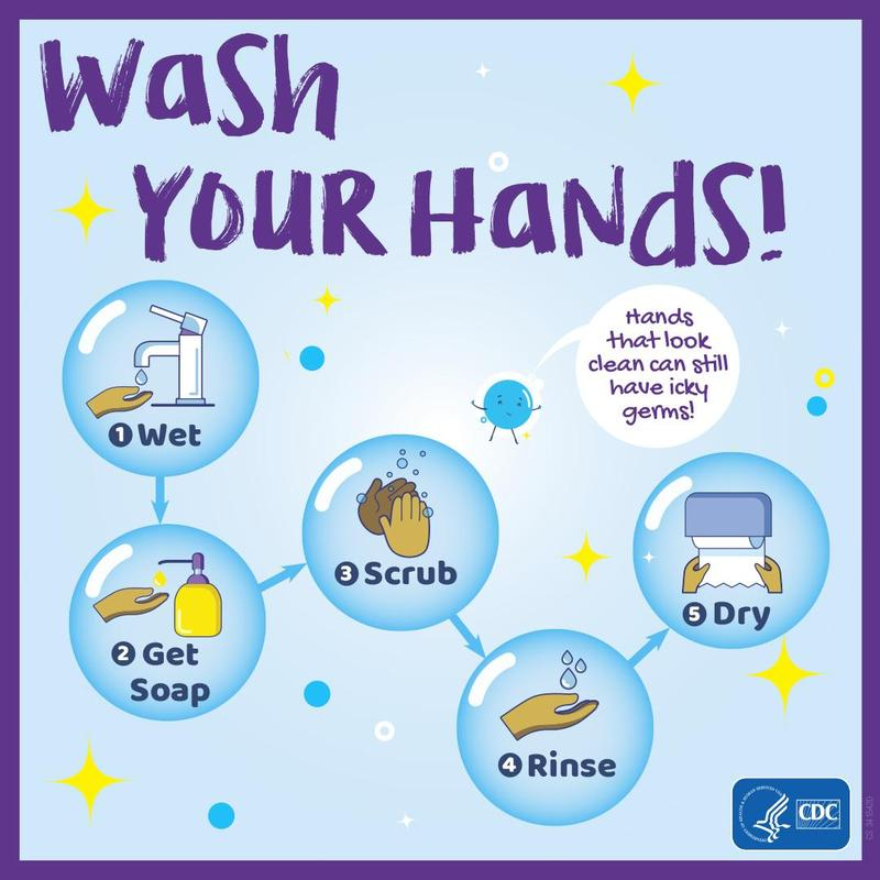Information graphic about hand washing. It includes the steps for the process: Wet, Get Soap, Scrub, Rinse, Dry. It also says hands that look clean can still have icky germs!