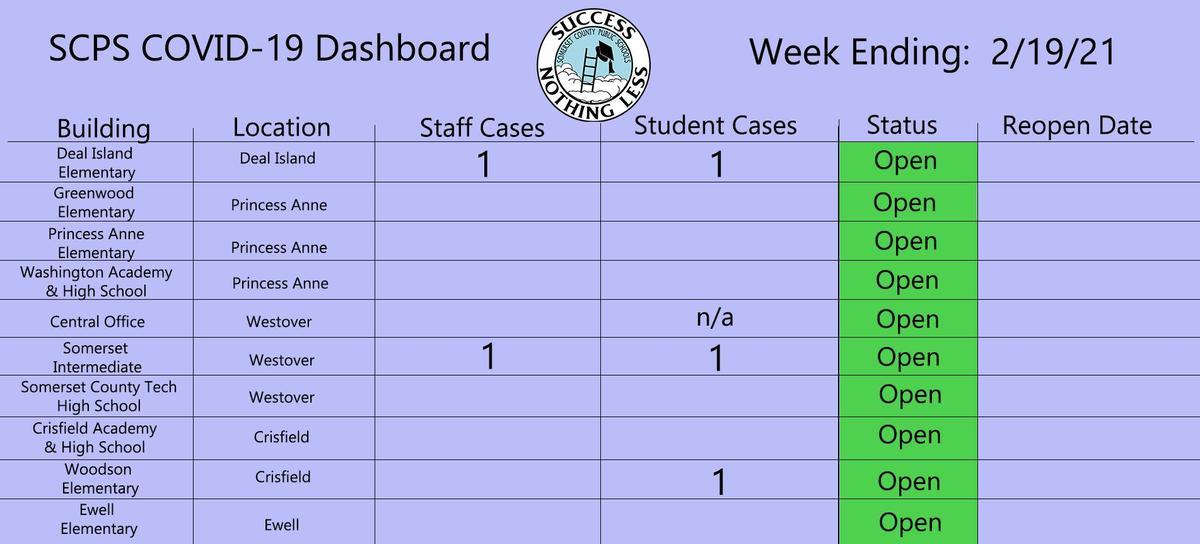 2/19/21 dashboard