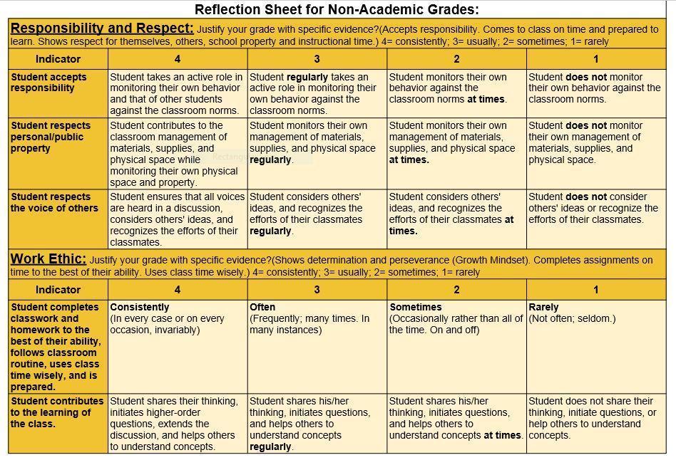 Non Academic Grading Rubric