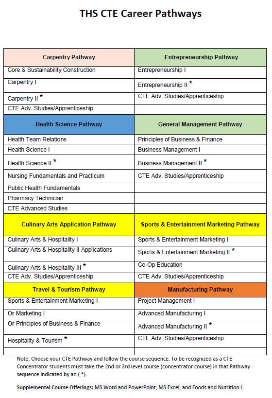 TCS Career Pathways