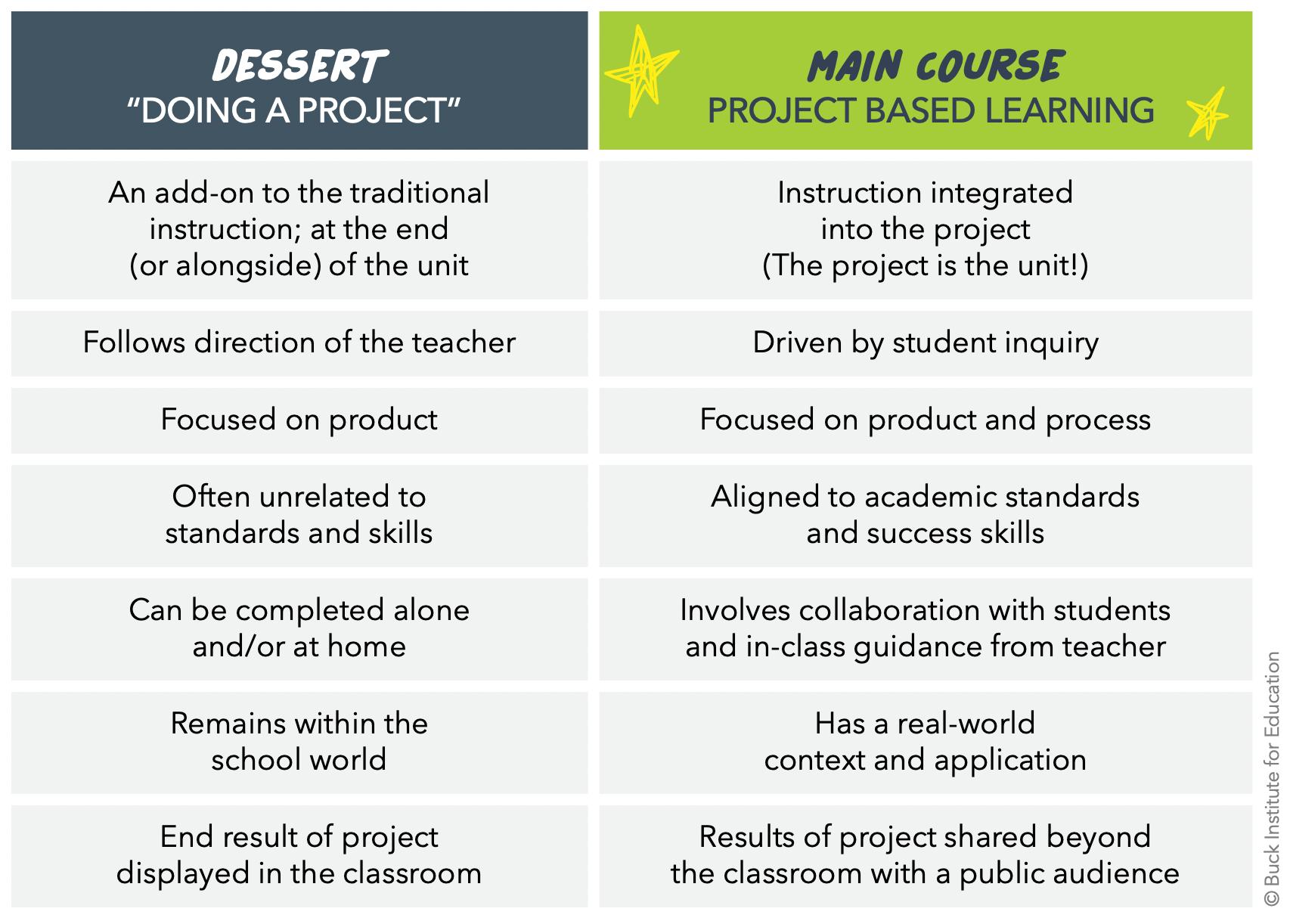 Dessert vs Main Course PBL