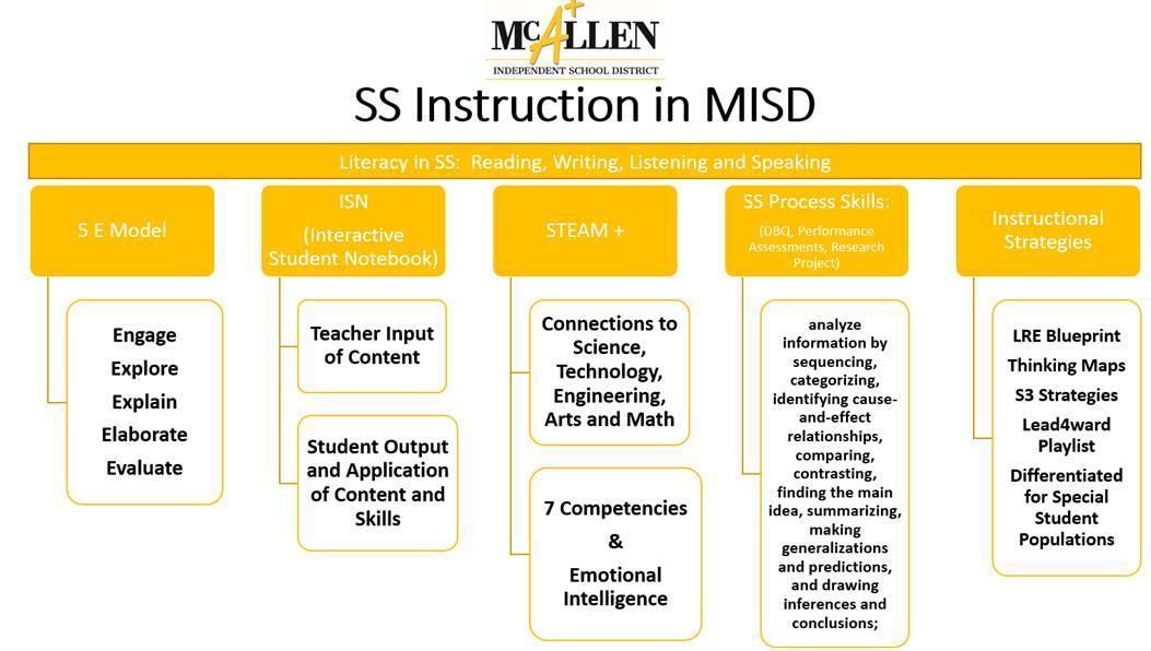 McAllen ISD Social Studies Instruction