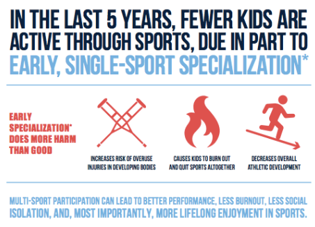 Impact of Sports Specialization Thumbnail Image