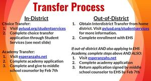 Transfer Process.JPG