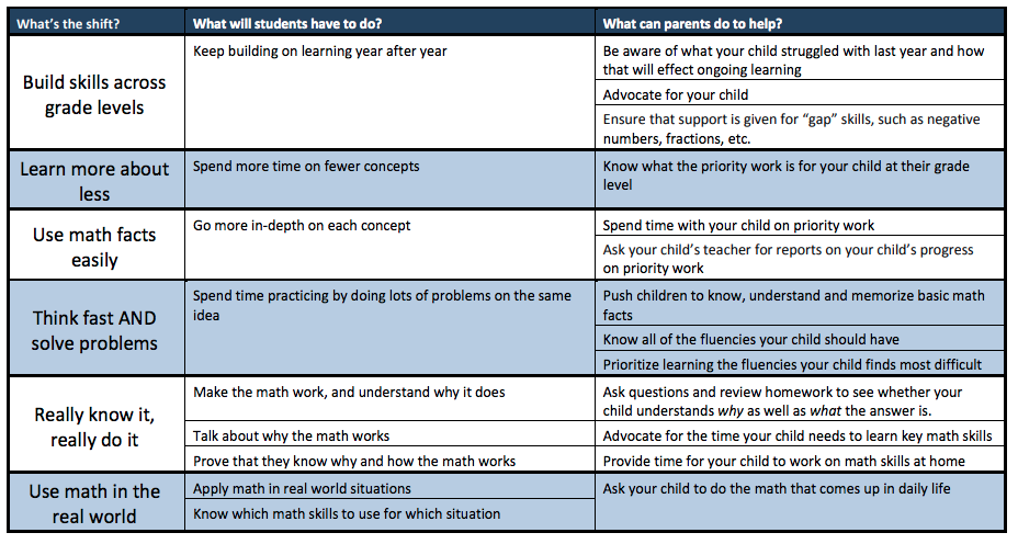 expectations for students ideas for parents