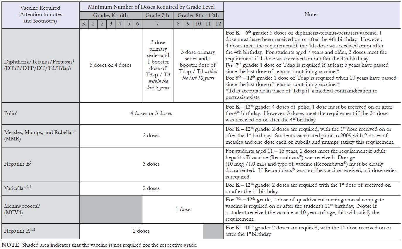 immunization requirement chart