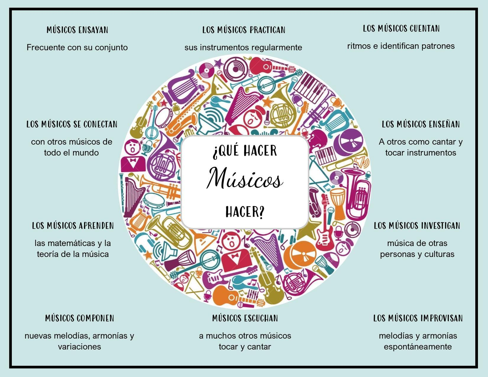 What Musicians Do - Spanish