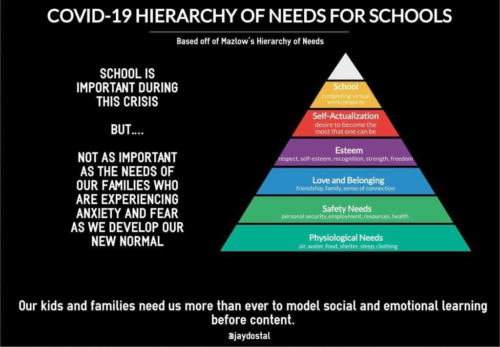Hierarchy of Needs for Schools