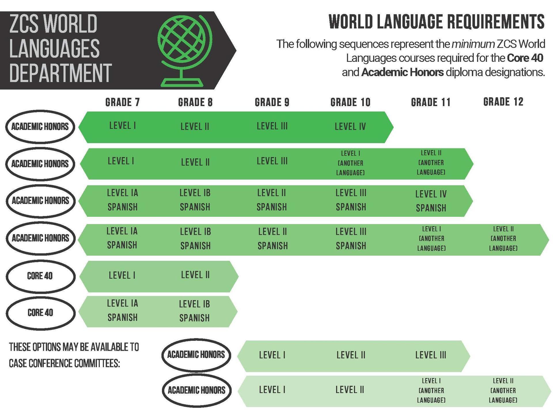 World Language Schematic