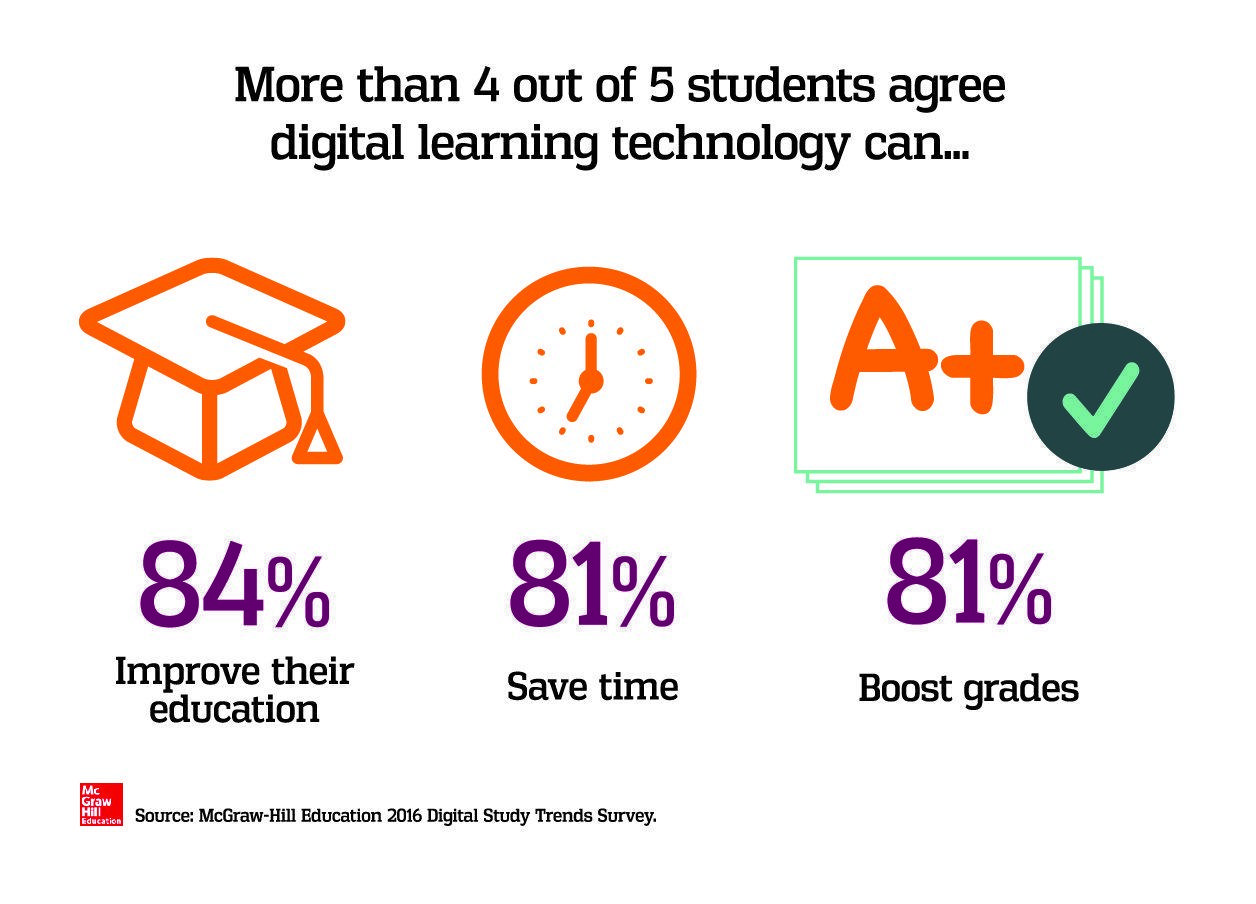 Digital Learning Technology Benefits