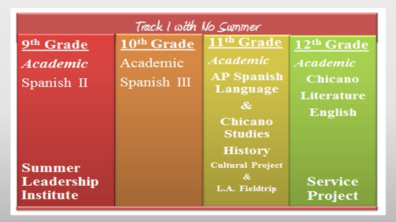 Grade Level Classes