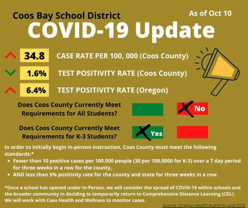 COVID Update As of Oct 10